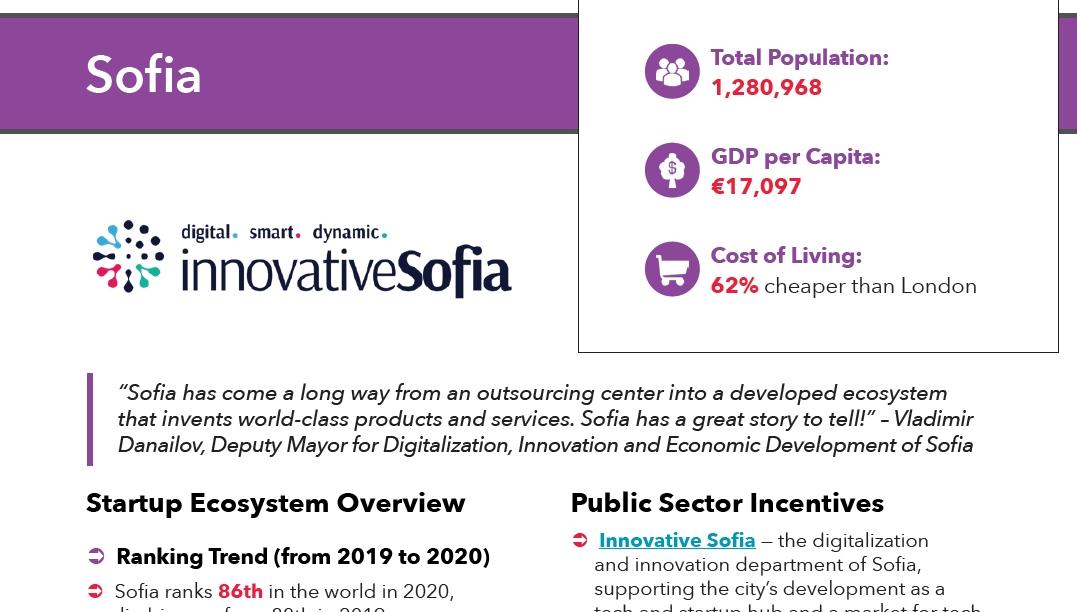 Sofia-StartupBlink-Ranking-2020-Case-Study