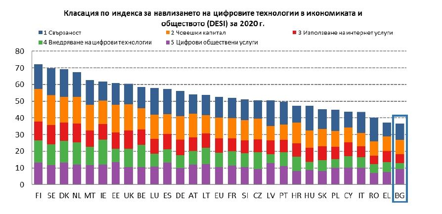 DESI-index-Bulgaria-2020-bg